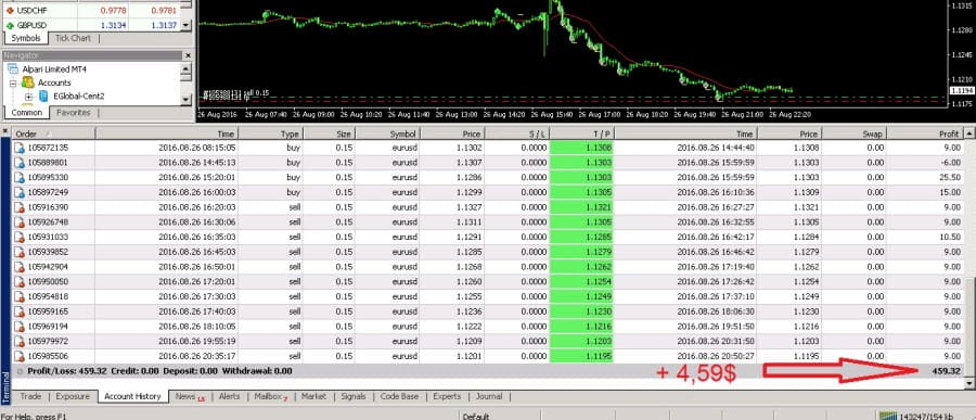 Forex депозит от 0, 1 индикатор forex xcode