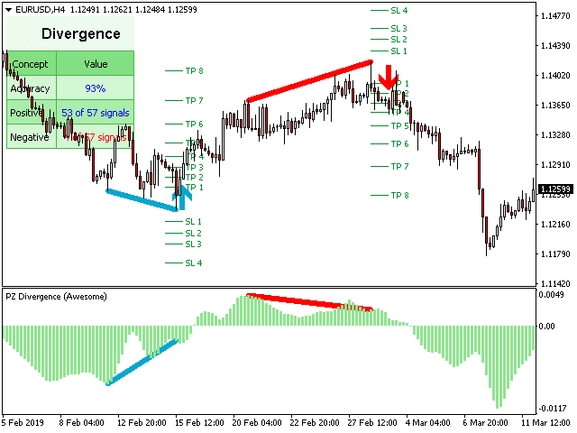pz divergence trading example 3