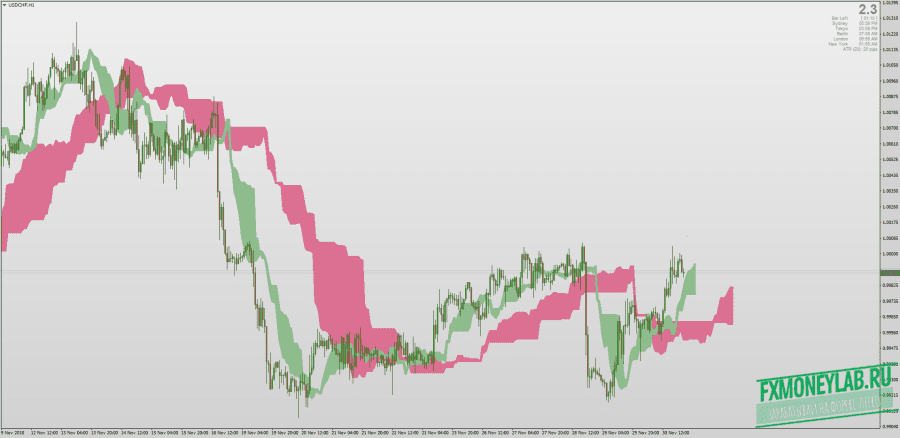 Complete Ichimoku Indicator MTF High Low timeframe for MT4