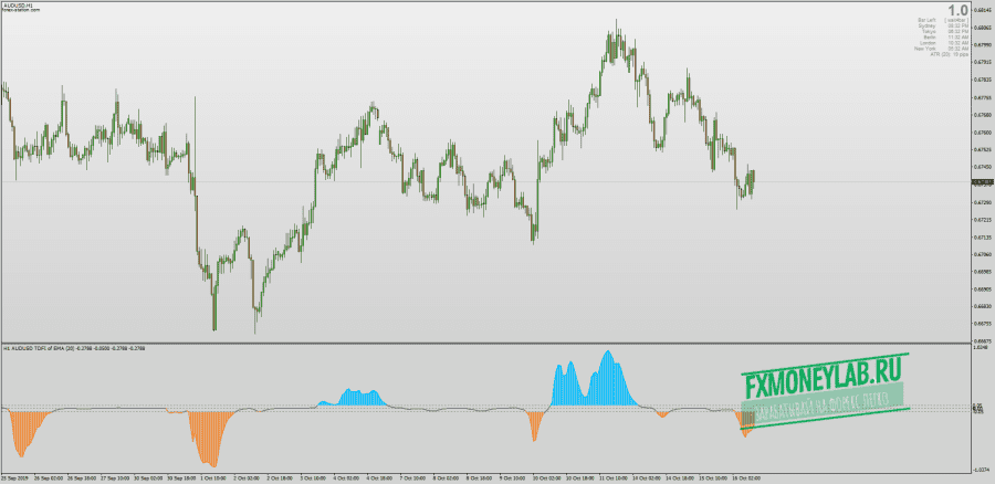 Trend direction Force index with Smoothed Averages & MTF & Alerts for MT4