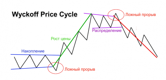 Wyckoff Price Cycle 1