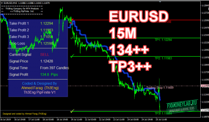 Th3 PipFinite eurusd