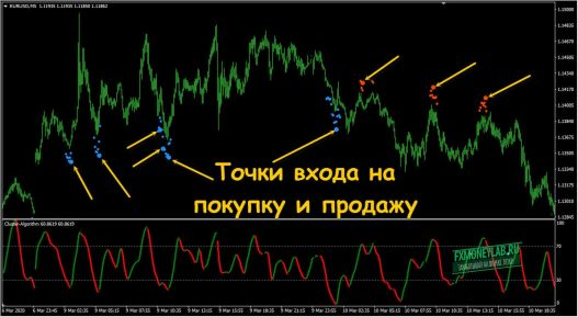 poins sell buy indicator cluster master