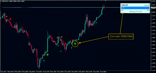 trade confirmed indicator buy signal