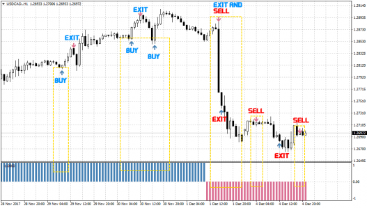 Not Repainting Forex System 1